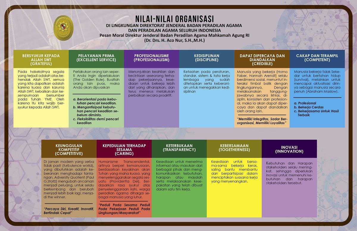 11 Nilai-Nilai Organisasi Badilag